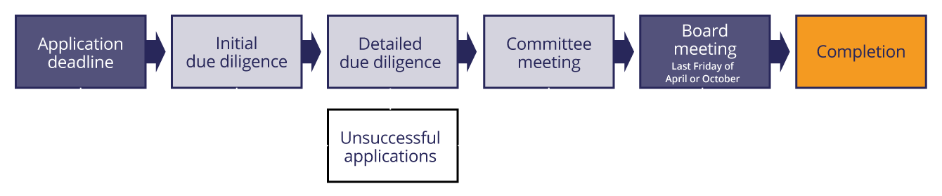 Therium Access application flowchart